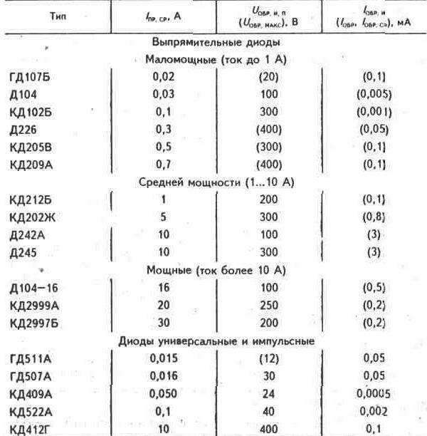 Условное обозначение диода (прил.  1) сохранилось от первых электровакуумных диодов.  В изображении черта означает...