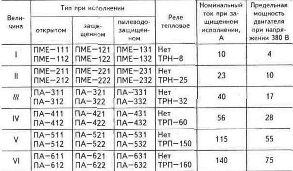 Таблица 2.26. МАГНИТНЫЕ