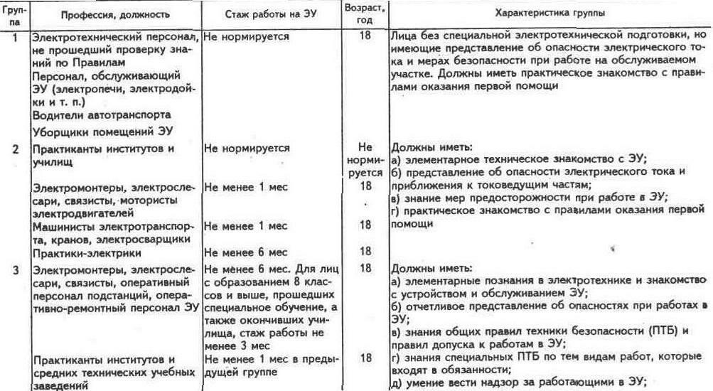 Правила электробезопасности электротехника билеты и ответы ко 2 группе допуска по электробезопасности
